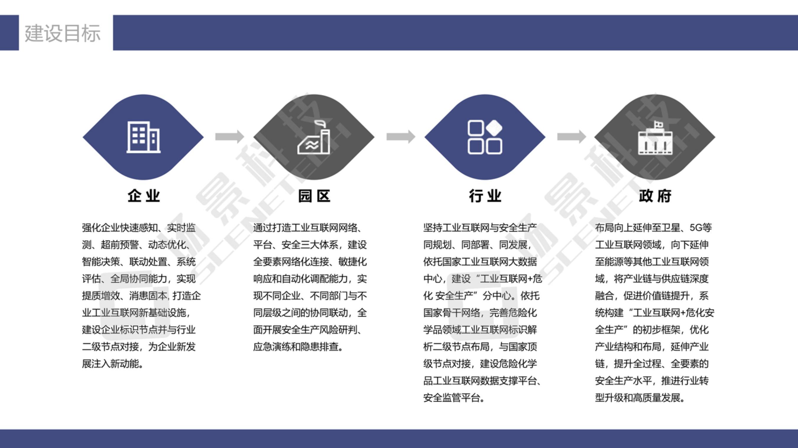 化工安全生产信息化管理解决方案20210511_05