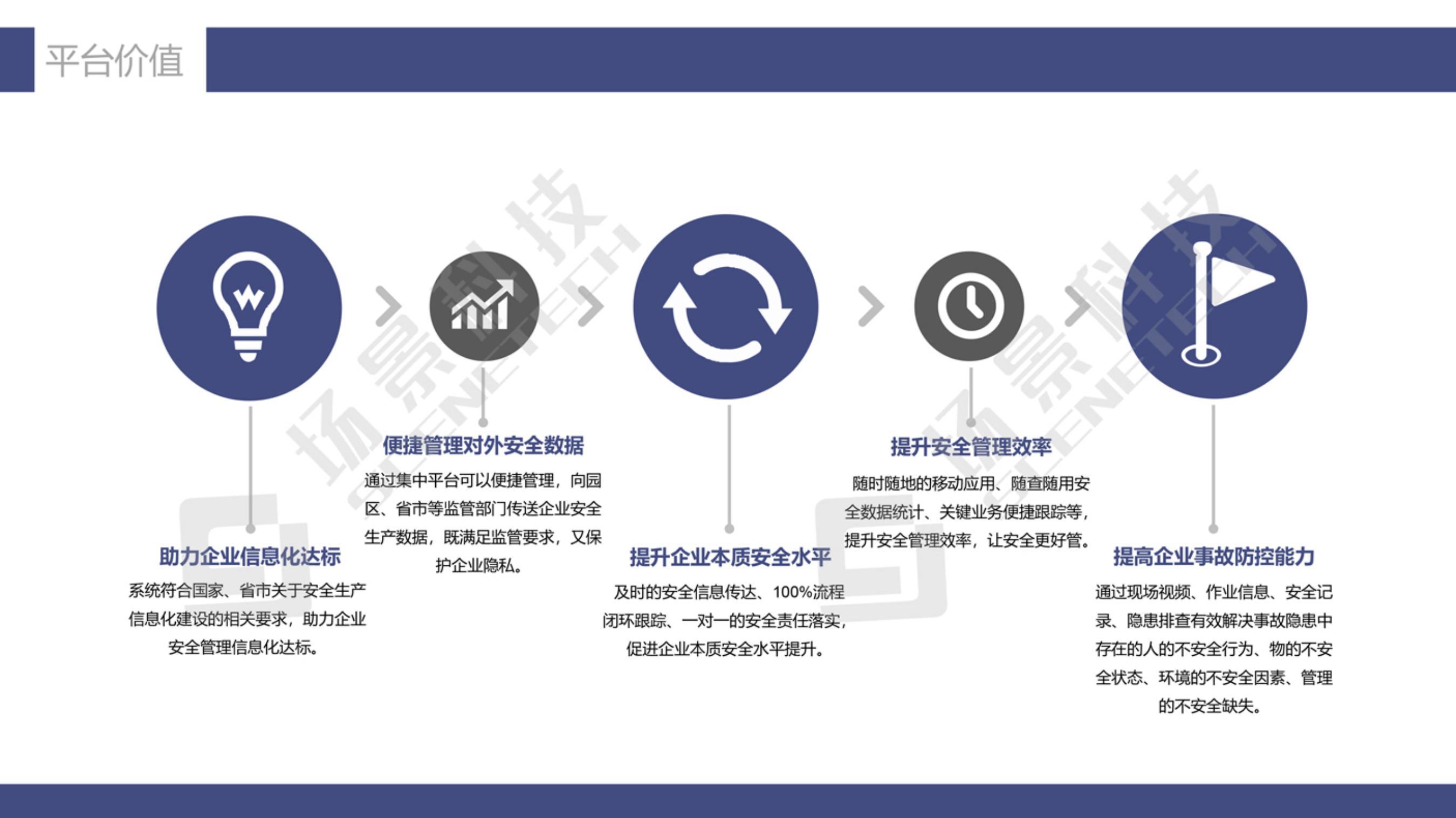 化工安全生产信息化管理解决方案20210511_08