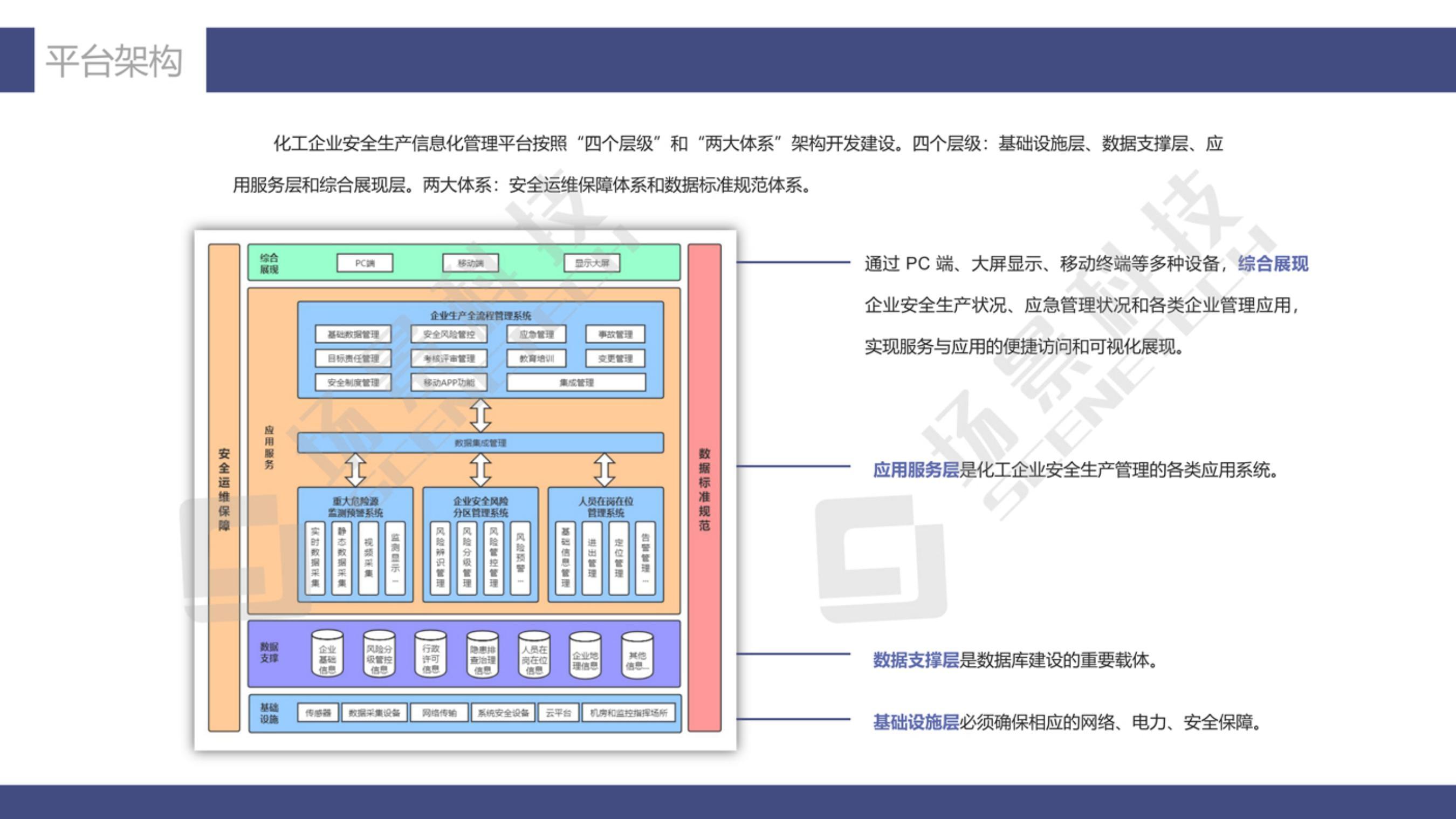 化工安全生产信息化管理解决方案20210511_09