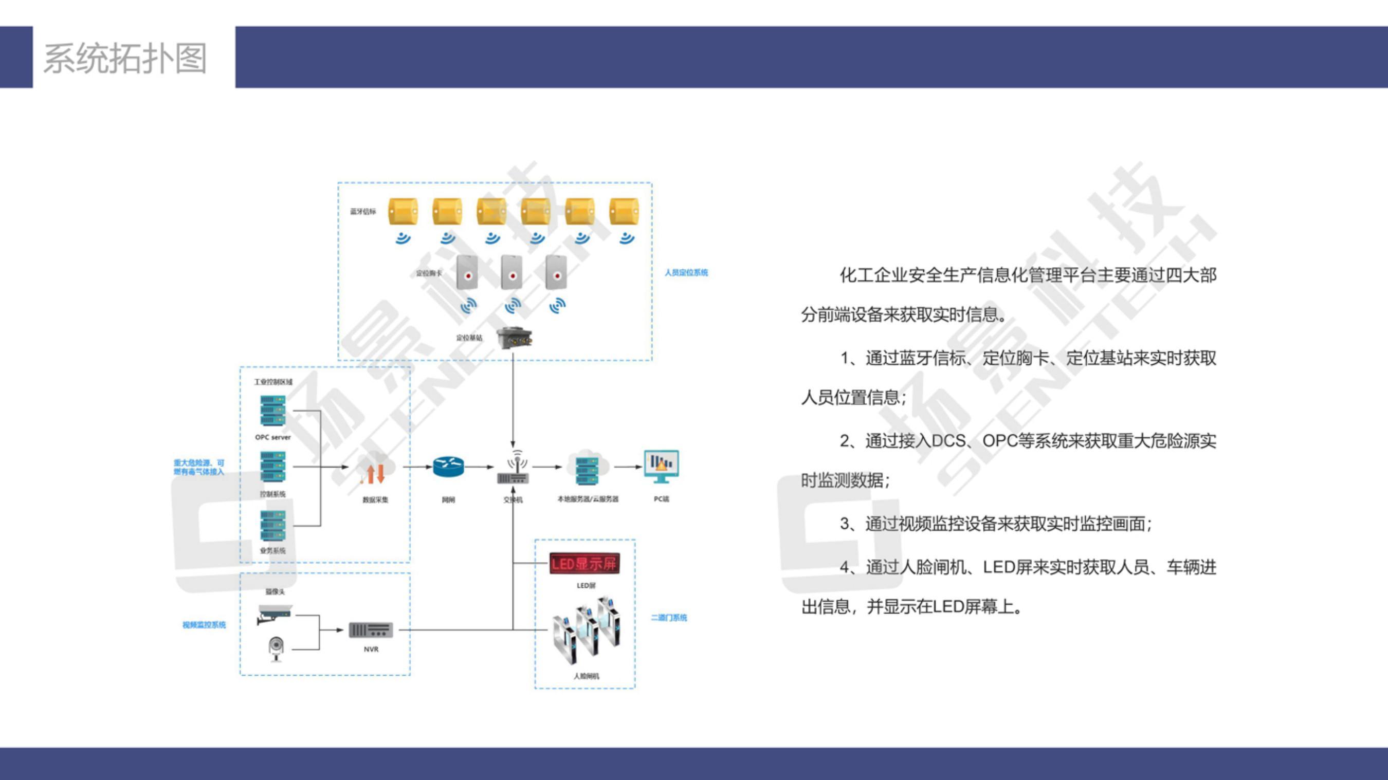 化工安全生产信息化管理解决方案20210511_10