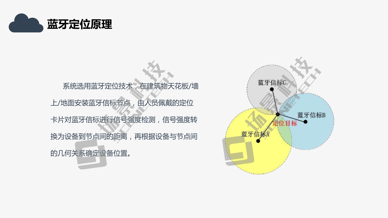 基于人员定位系统的石油化工安全生产管理解决方案2020版1-12