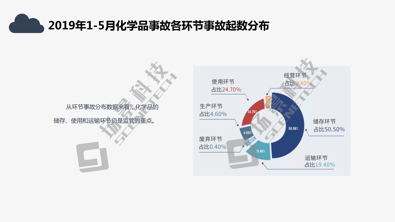 基于人员定位系统的石油化工安全生产管理解决方案2020版1-4
