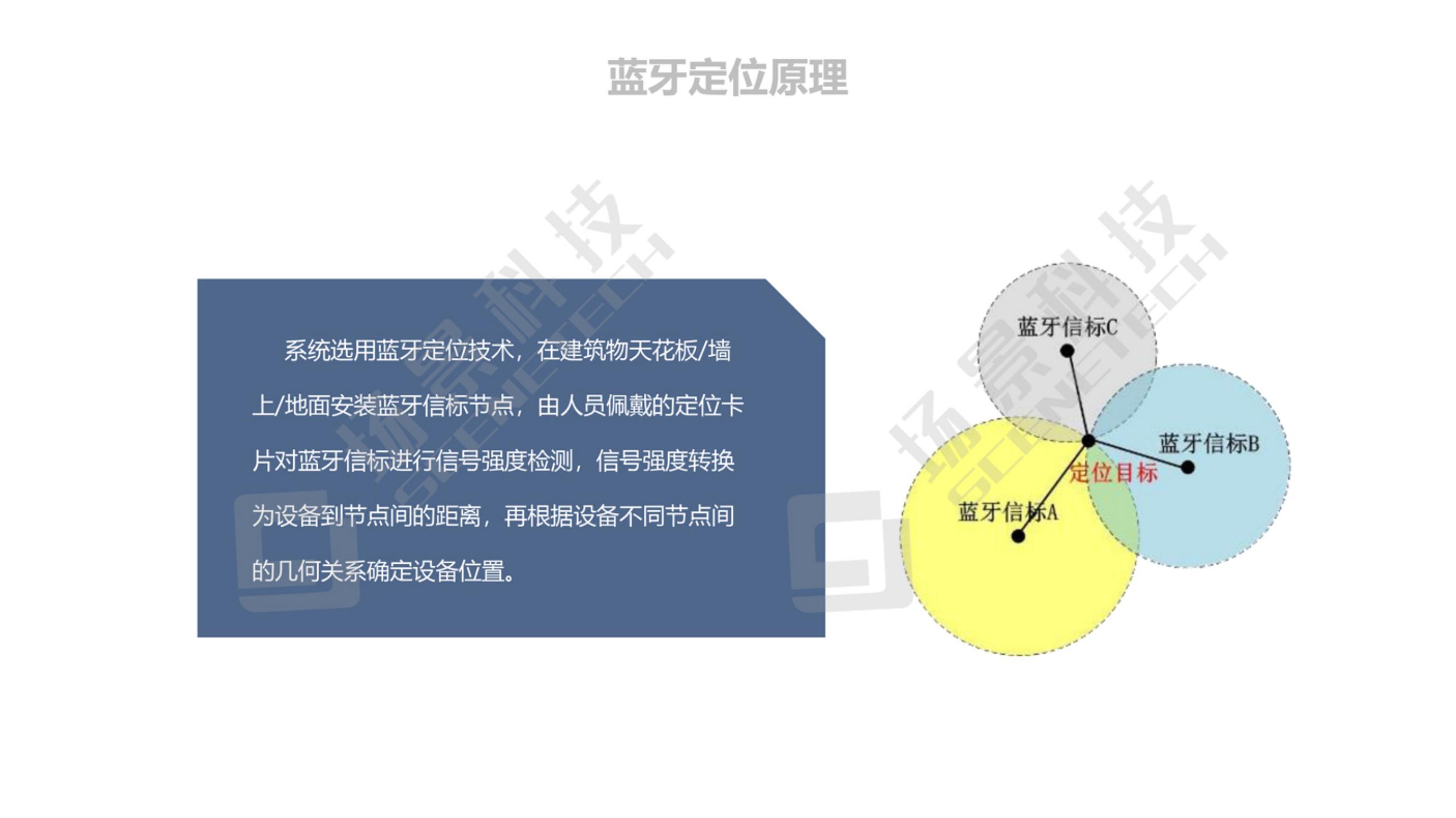 智慧工地人员定位管理解决方案2021-01-07_08